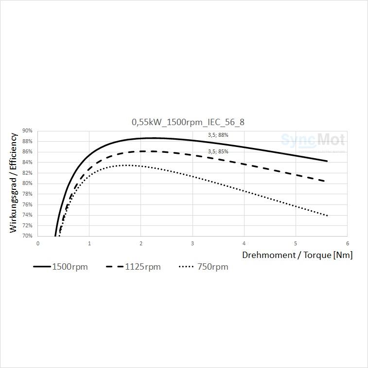 SM 0.55kW; 1500 rpm; B3/B5