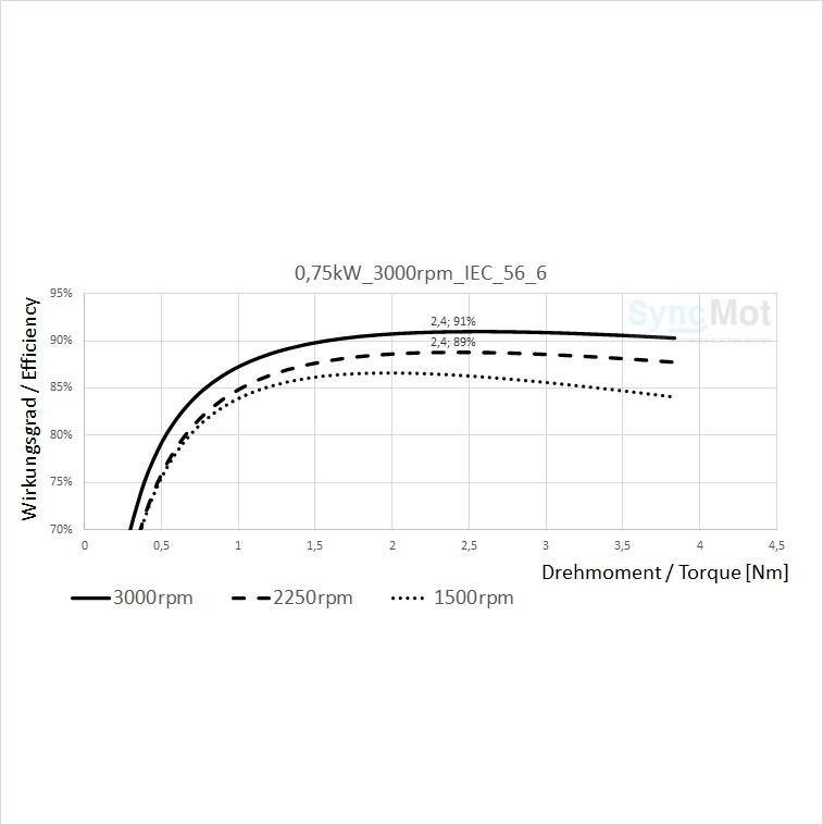SM 0,75kW; 3000 rpm; B3/B14