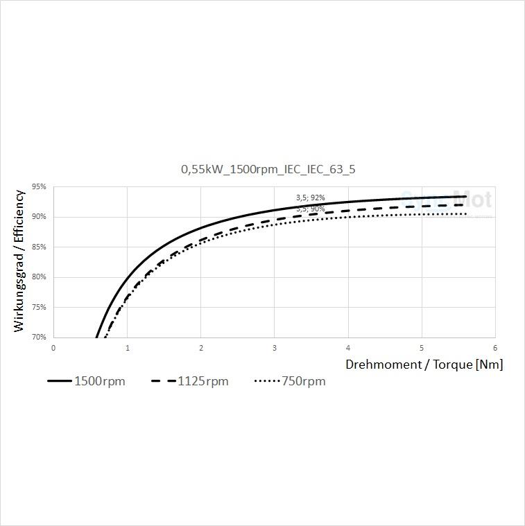 SM 0,55kW; 1500 rpm; B3/B5
