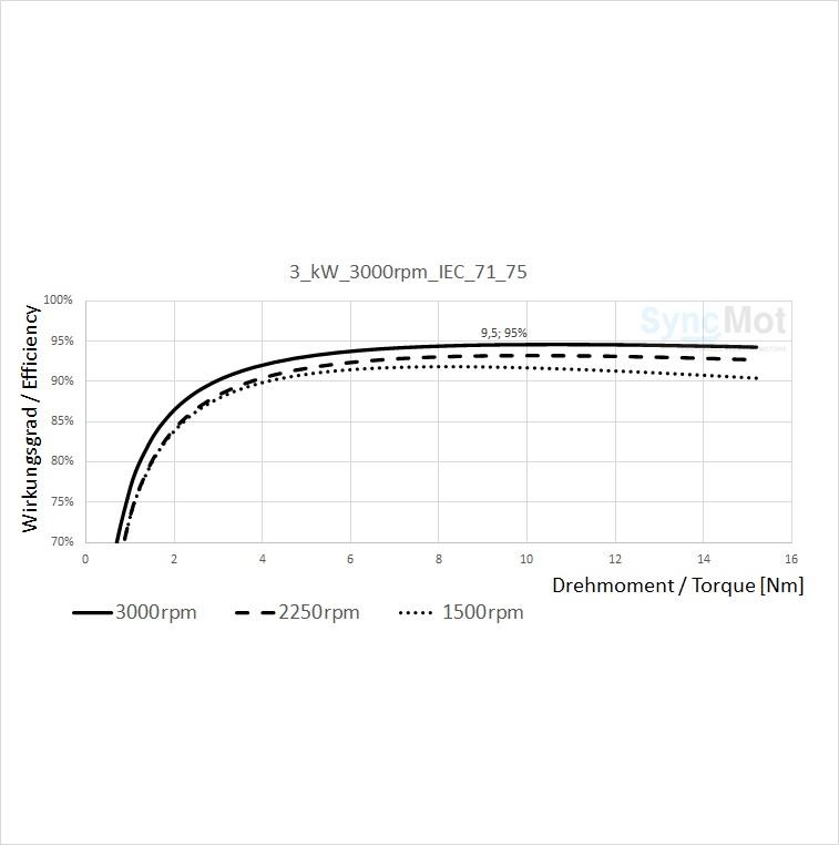 SM 3,0kW; 3000 rpm; B3/B14