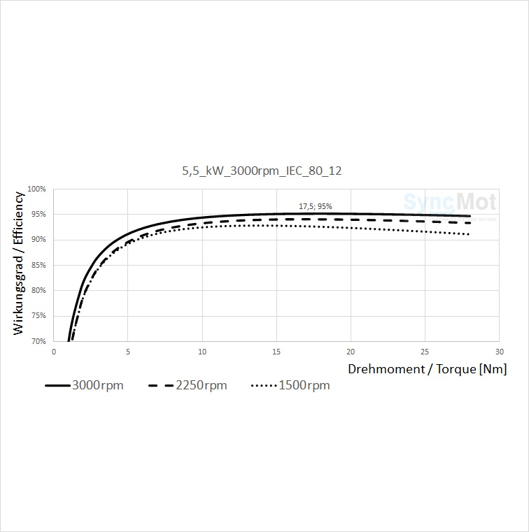 SM 5,5kW; 3000 rpm; B3/B14