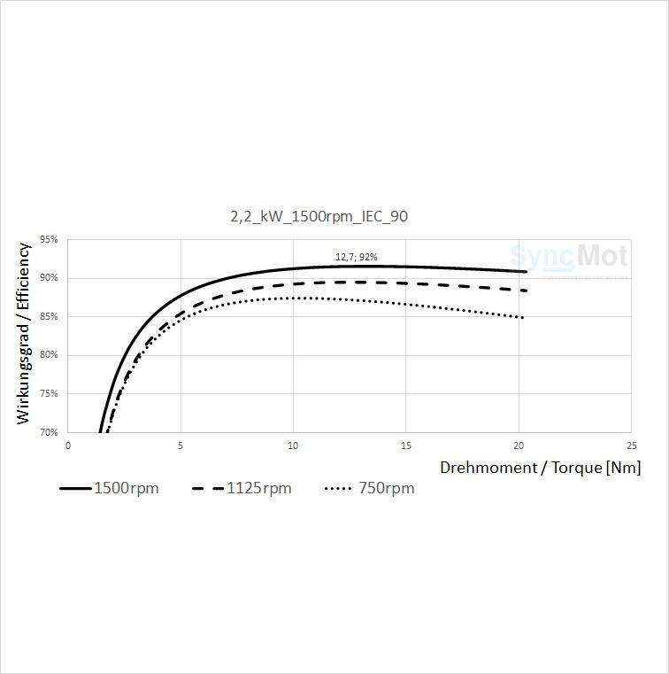 SM 2,2kW; 1500 rpm; B3/B14