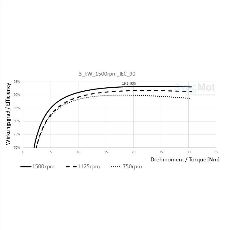 SM 3kW; 1500 rpm; B3/B5