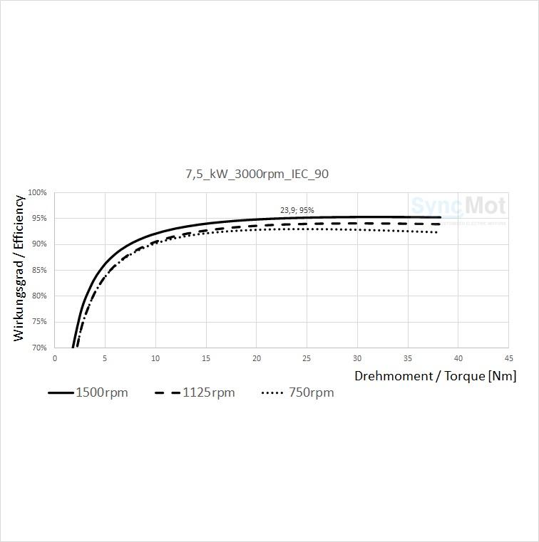 SM 7,5kW; 3000 rpm; IEC90 B5