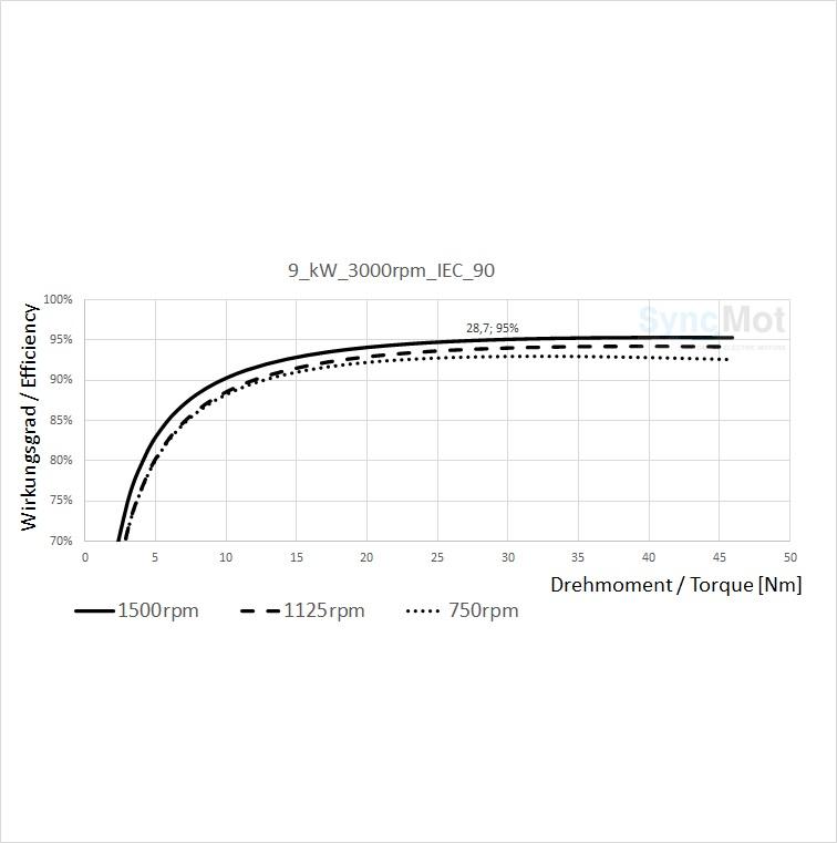 SM 9,0kW; 3000 rpm; B3/B14