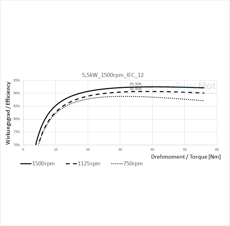 SM 5,5kW; 1500 rpm; B14