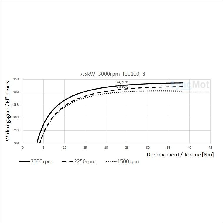 SM 7,5kW; 3000 rpm; IEC100 B5