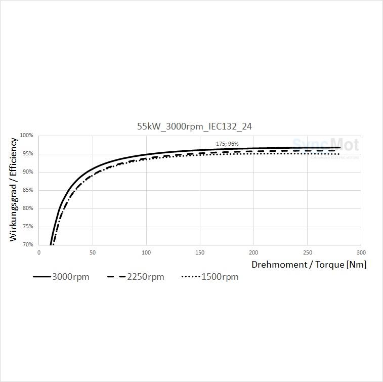 SM 55kW; 3000 rpm; IEC132 B5