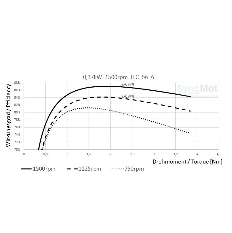 SM 0.37kW; 1500 rpm; B3