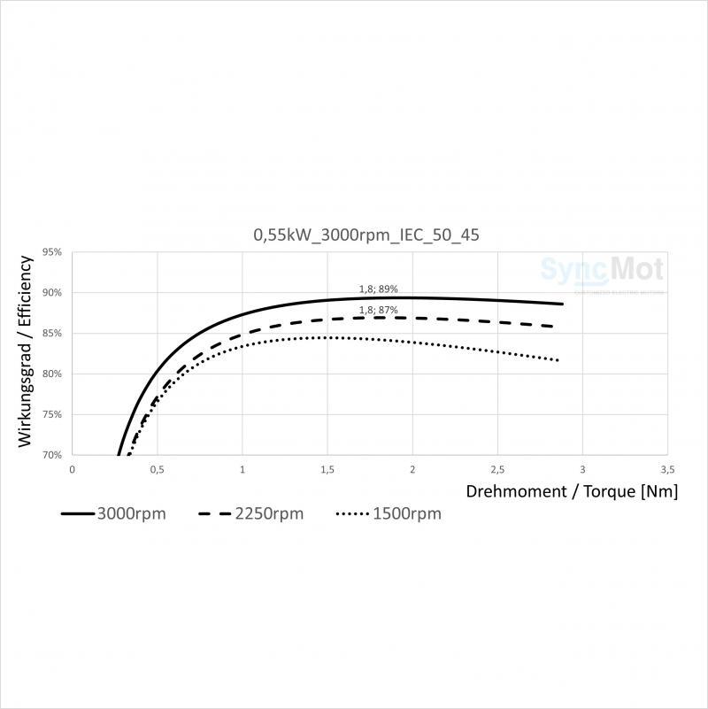 SM 0.55kW; 3000 rpm; IEC50 B14