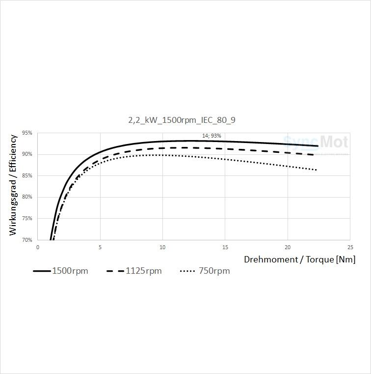 SM 2,2kW; 1500 rpm; B3