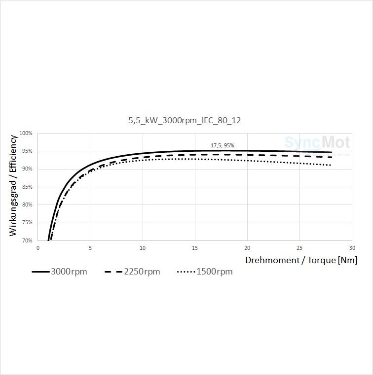 SM 5,5kW; 3000 rpm; B3