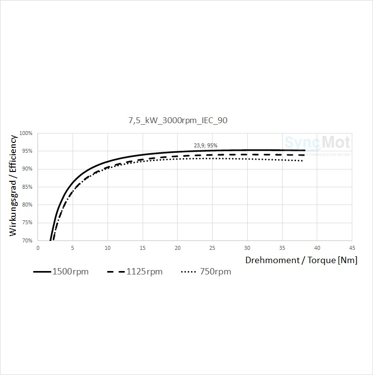 SM 7,5kW; 3000 rpm; B3