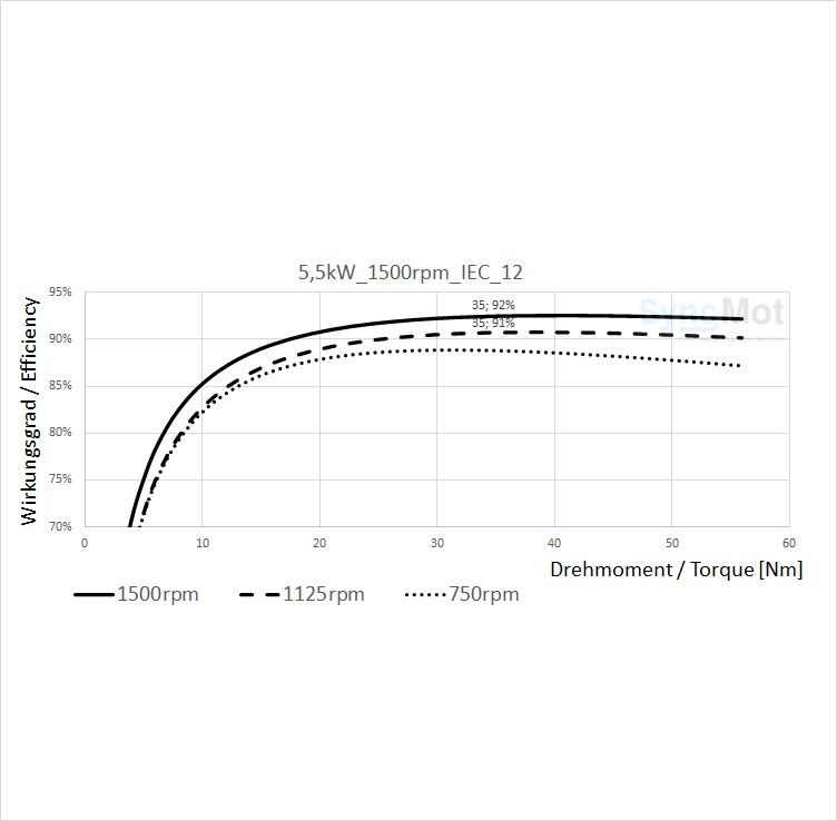 SM 5,5kW; 1500 rpm; B3